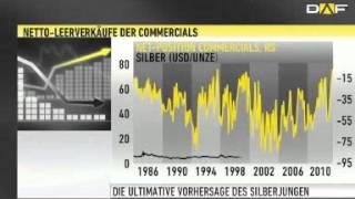 Silberpreis: Manipulation wird scheitern