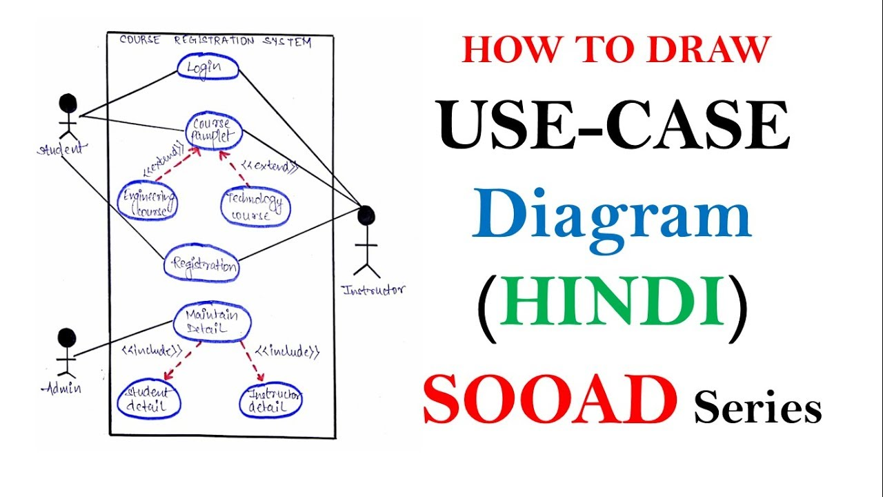 Use case diagram with example in hindi sooad series youtube use case diagram with example in hindi sooad series ccuart Images