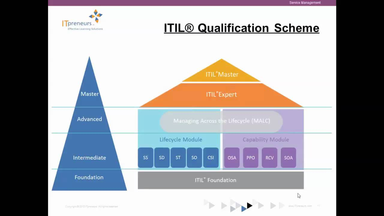 Itil Therefore I Am Building Your Career In It Service Management