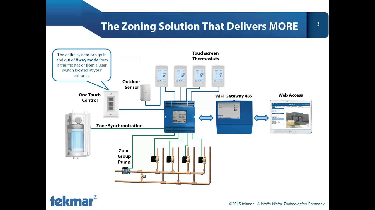 the tekmar zoning solution youtube rh youtube com tekmar 406 wiring diagram tekmar 132 wiring diagram
