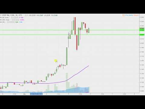 Voip-Pal.Com Inc - VPLM Stock Chart Technical Analysis for 12-05-17