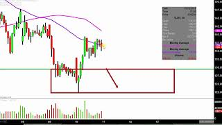 Tilray, Inc. - TLRY Stock Chart Technical Analysis for 10-10-18