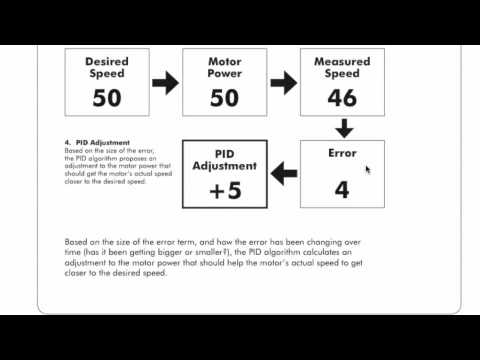 introduction to pid control for vex robotics doovi