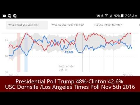 Presidential Poll Trump 48%-Clinton 42.6% USC Dornsife /Los Angeles Times Poll Nov 5th 2016