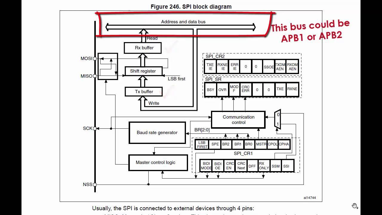 spi block diagram   17 wiring diagram images