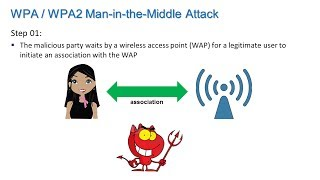 Wireless Security - Information Security Lesson #8 of 12