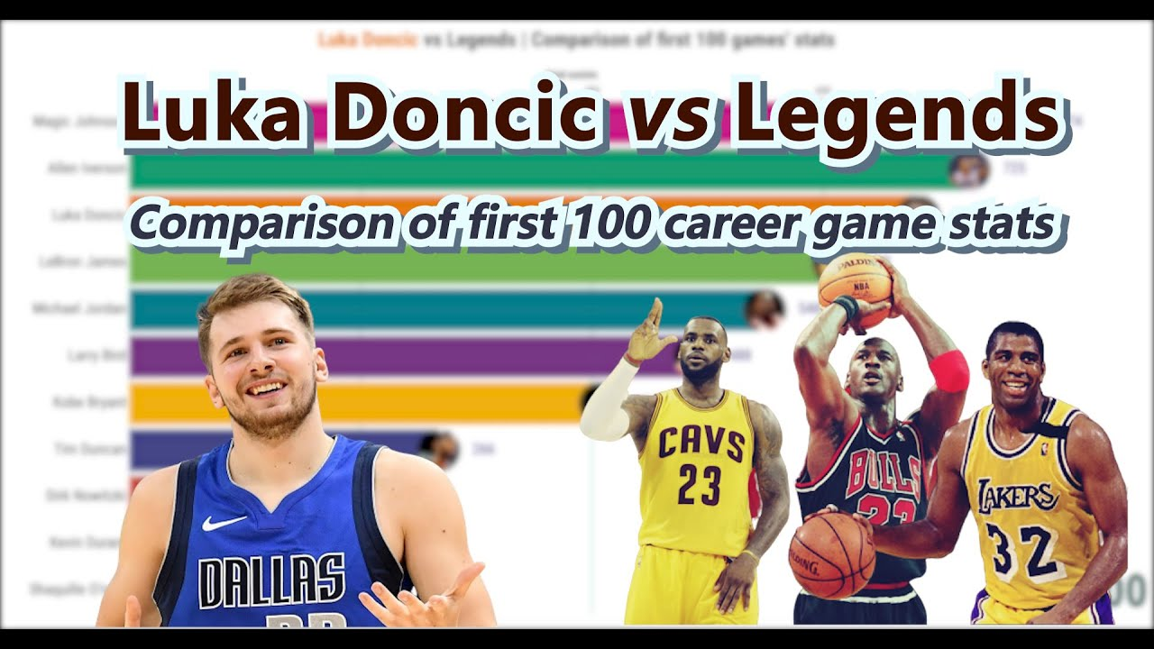 Luka Doncic vs NBA legends | Comparison of stats of the first 100 ...