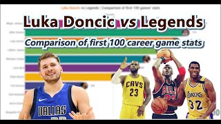 Luka Doncic vs NBA legends | Comparison of stats of the first 100 career games