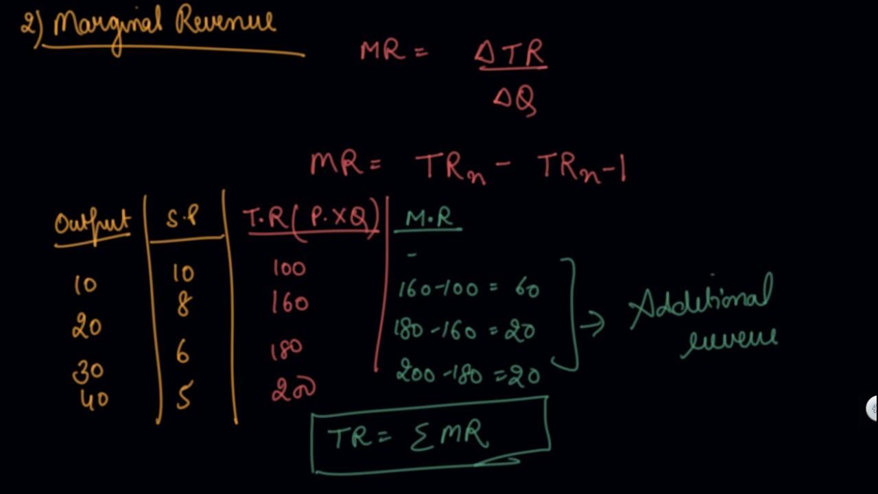 marginal revenue vs average revenue