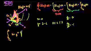 التكامل الخطي مثال 2 (جزء 2)