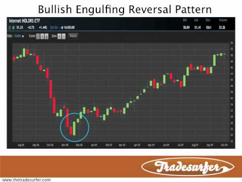 Introduction to candlesticks charting free video tutorial youtube