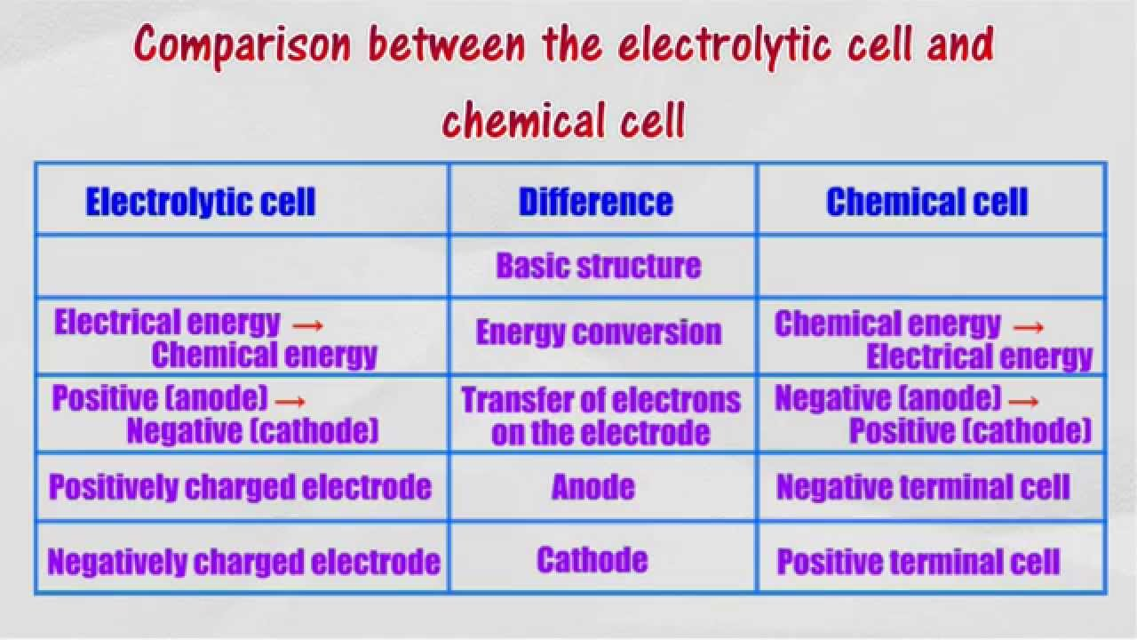 Comparison between the electrolytic cell and chemical cell - YouTube