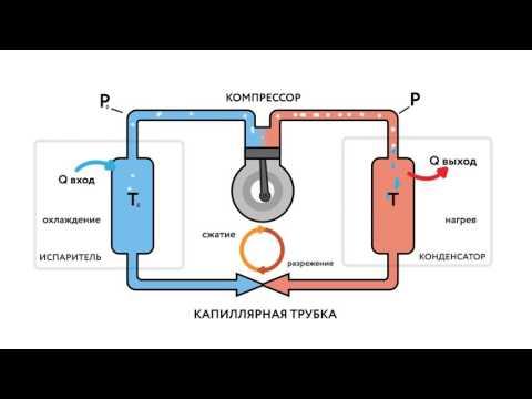 """НТЦ-14.52.1 """"Действующая модель теплового насоса. Система вода-вода"""""""