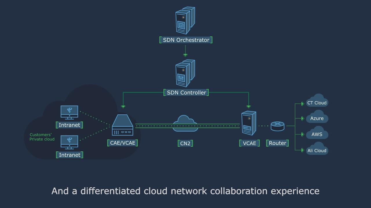Business VPNs | Data Networking | Cloud Infrastructure | China Telecom