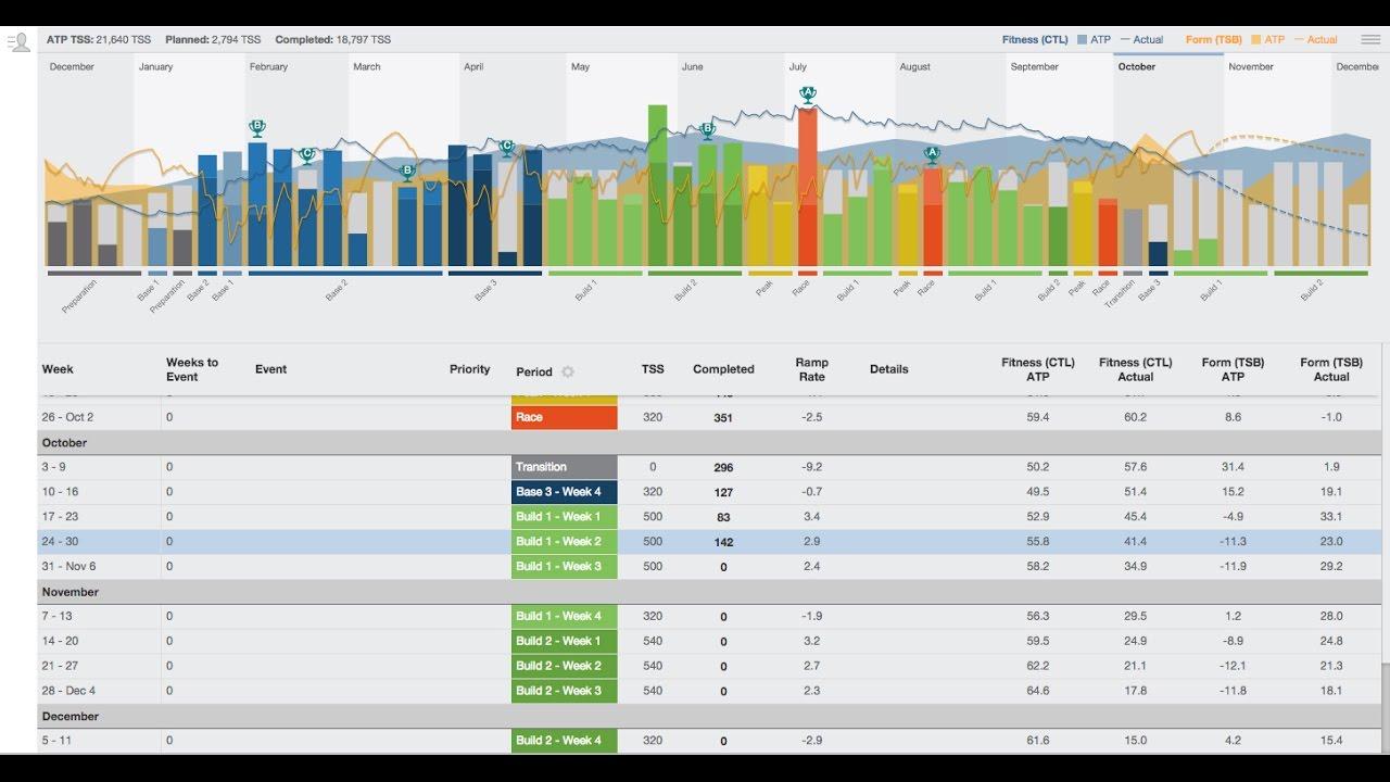 How do I set up my Annual Training Plan (ATP
