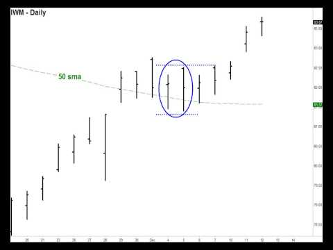 Steve Primo  A Simple Trading Pattern That Signals A Trend Change Stocks, Forex, Emini