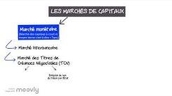 LES MARCHÉS DE CAPITAUX