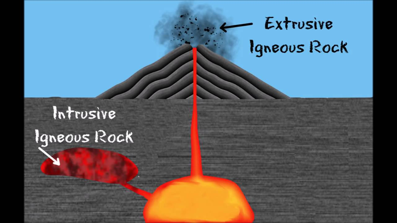 3 Types of Rocks and the Rock Cycle Igneous, Sedimentary, Metamorphic FreeSchool 1  YouTube