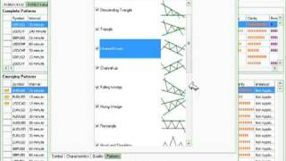 Forex Club: Trading chart patterns with Autochartist (Part 2)