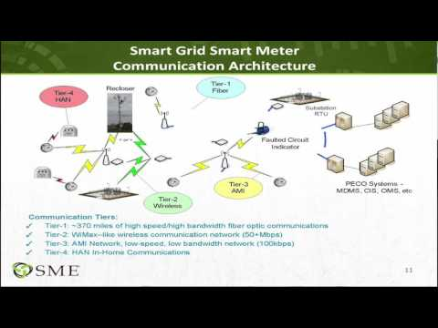 """Cyber Security in a Smart Grid & Power Delivery Network"""