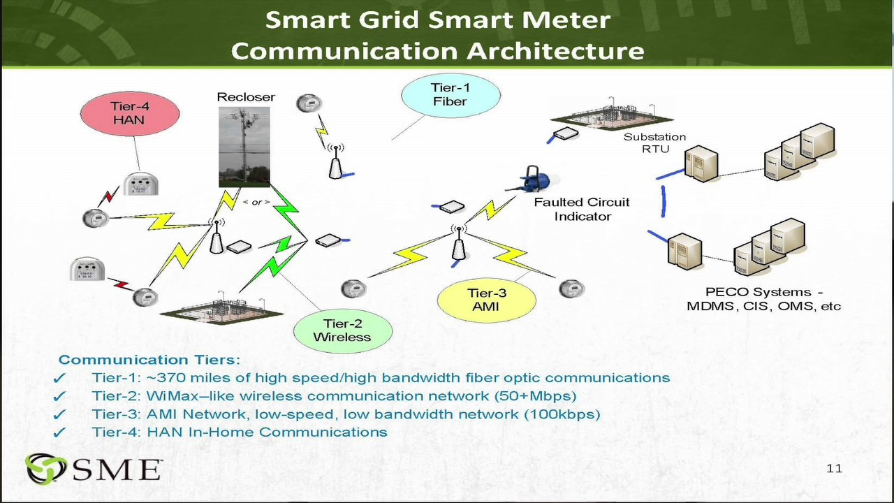 "cyber security in a smart grid power delivery network"" ""cyber security in a smart grid power delivery network"""