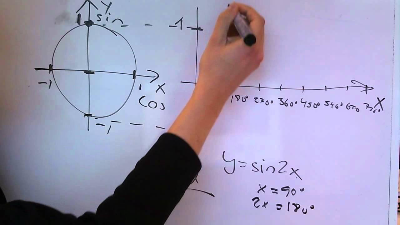 Matematik 4 D Trigonometriska funktioner period del 2.wmv