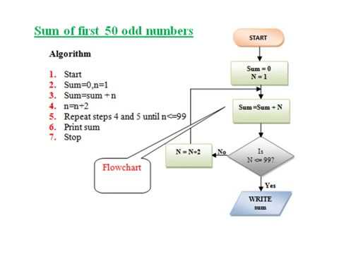 Examples Of Algorithms And Flowcharts Youtube
