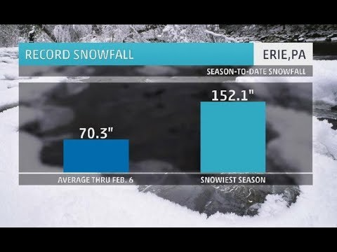 GSM Update 2/8/18 - Record Snow Erie, Paris, Japan - NASA Plans To Cool The Earth - Shillary