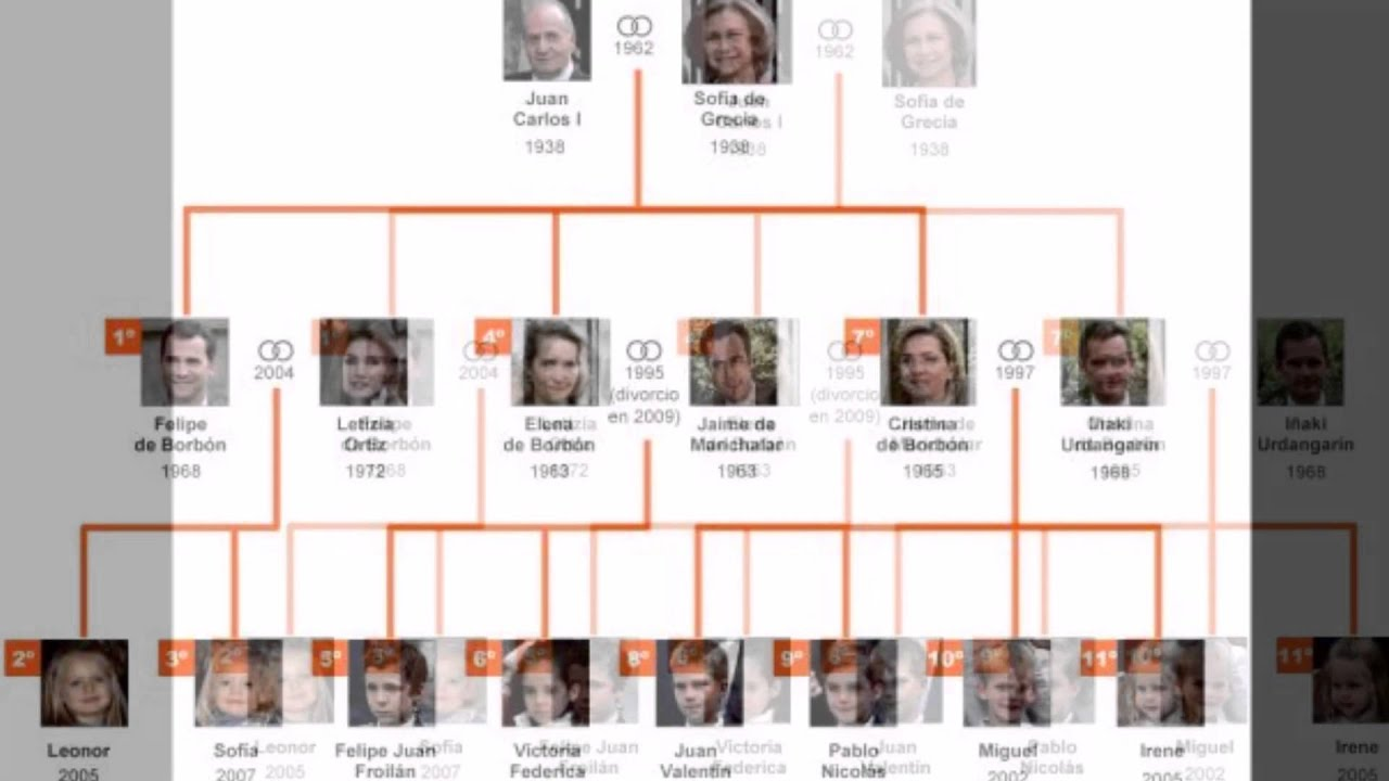 Famille Royale D Espagne Youtube