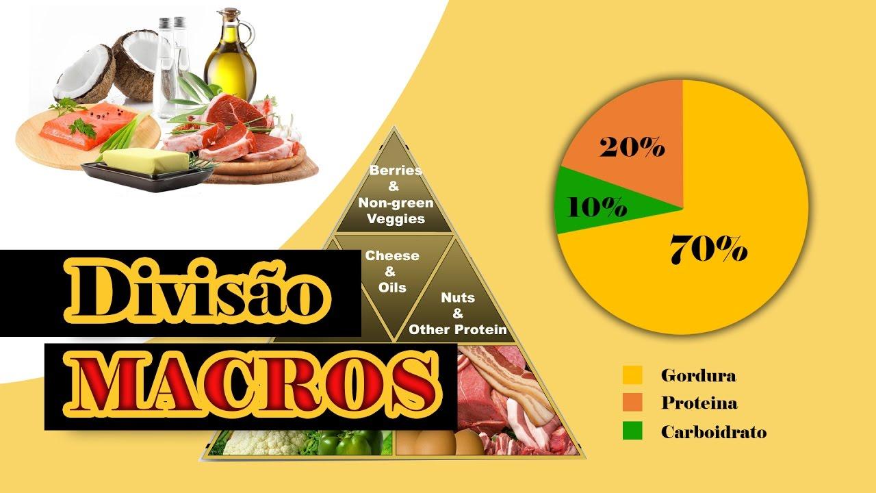 macronutrientes para dieta cetogenica