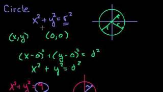 Conic Sections: Intro to Circles