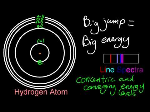 2.2 The Line Spectrum of Hydrogen [SL IB Chemistry]
