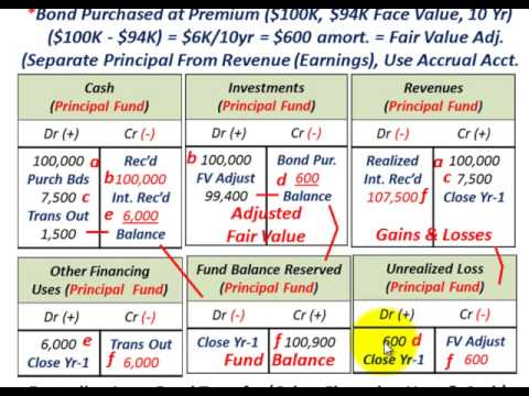 Governmental Accounting (Investment Trust Fund For Pooled Investments, Government As Trustee)