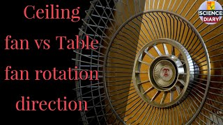 Ceiling fan vs Table fan rotation I What's the difference? I How it works? I English.