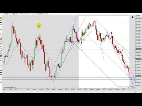 Learn How To Day Trade With Price Action 08-22-2019