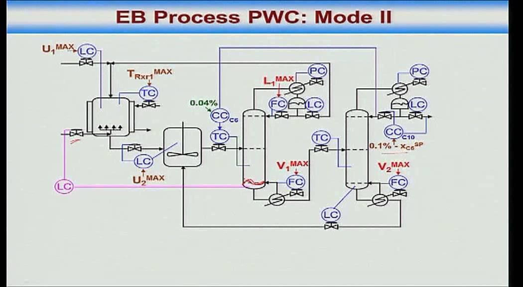 Mod-01 Lec-38 Ethyl benzene process case study
