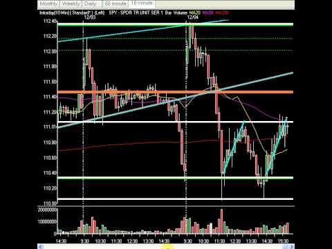 Weekend Technical Analysis & Setups - Key Levels, Data Analysis And Next Weeks Market Direction