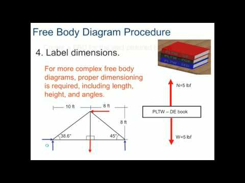 Extended free body diagram tutorial youtube data set poe 2 1 3 free body diagrams youtube rh youtube com extended a frame free body ccuart Images