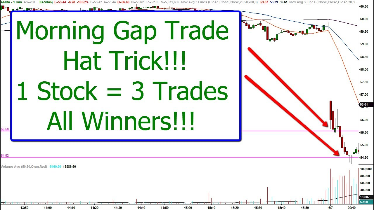 Trading gap strategies