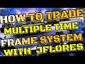 Forex Strategy: Trading on Lower Time Frames