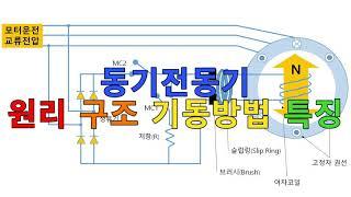 동기전동기 원리 구조 기동방법 특징