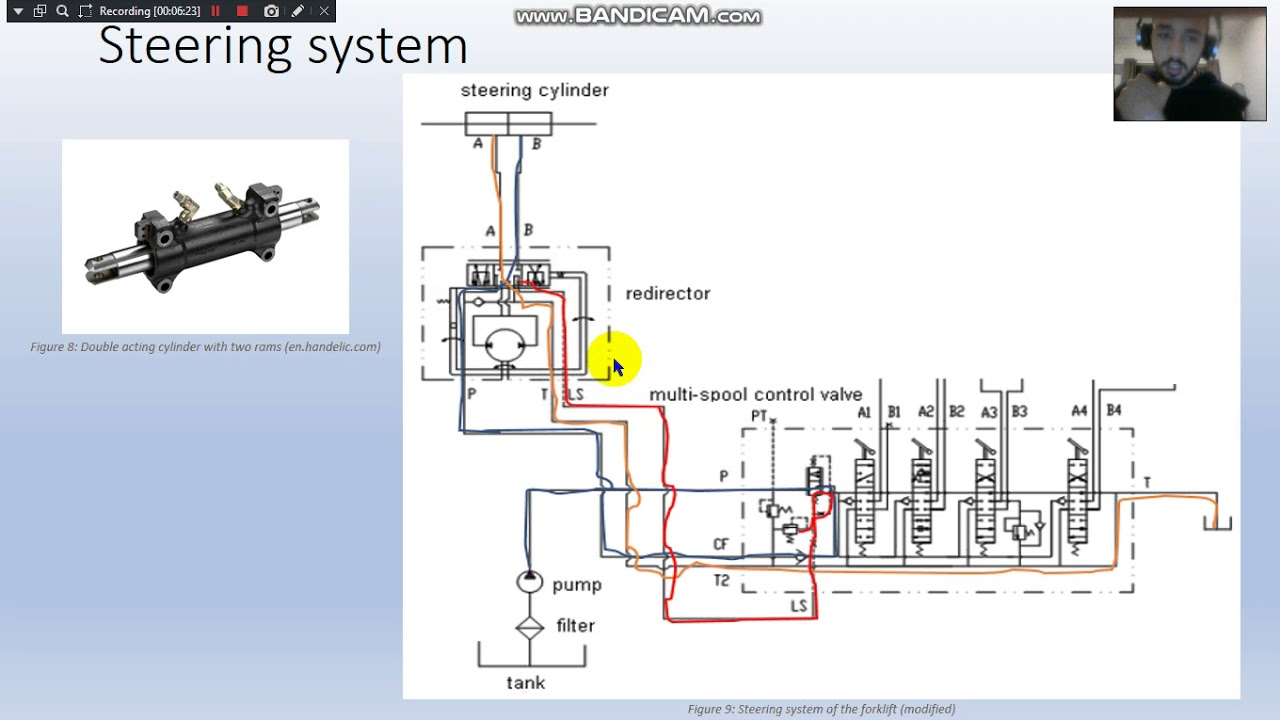 hight resolution of forklift hydraulic circuit