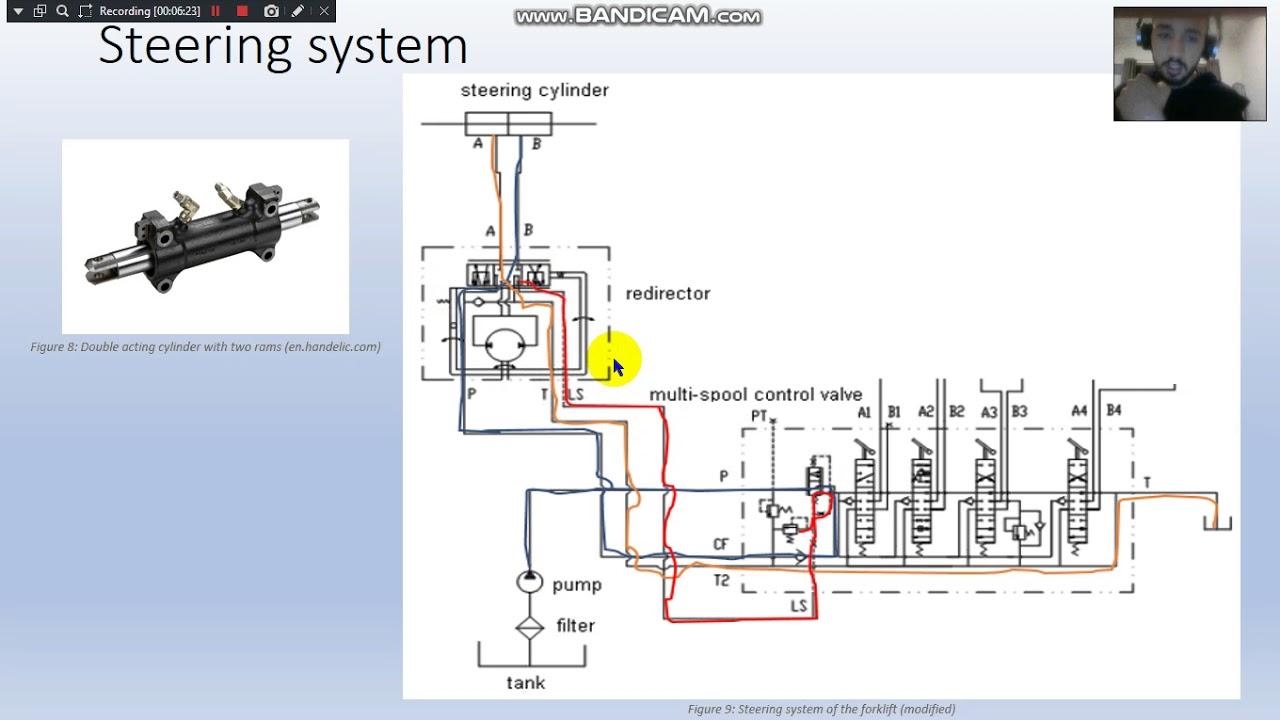 forklift hydraulic circuit [ 1280 x 720 Pixel ]