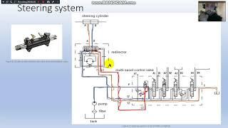 Forklift hydraulic circuit