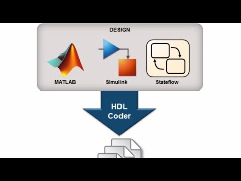 Using Simulink to Deploy a MATLAB Algorithm on an FPGA or ASIC