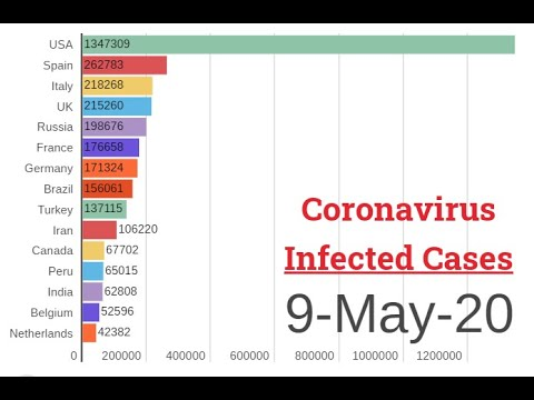 09-05-2020 | Coronavirus Covid 19 infected patients cases visuals Outside China | Bar Race Chart