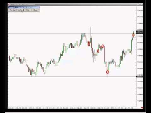 S&P 500 Trading simulation