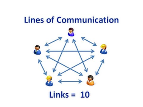 How To Calculate Communication Channel