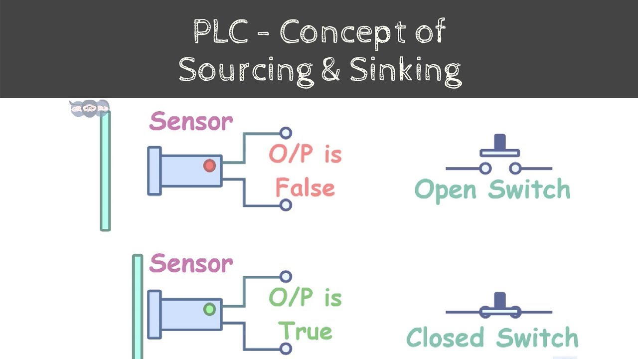 Concept Of Sinking And Sourcing In Plc Steps Towards Learning Time Logic Simulator Basic Boolean Electronics Automation 03