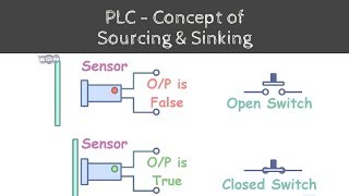 Concept of Sinking and Sourcing in PLC | Learn under 5 min | Steps towards learning Automation - 03